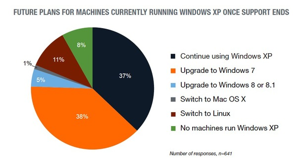 Study migrate windows xp Study Reveals : 11% of Windows XP Users Will Migrate to Linux after the April 8