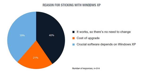 reason for sticking with widows xp Study Reveals : 11% of Windows XP Users Will Migrate to Linux after the April 8