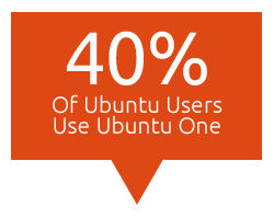 40 percent of ubuntu users use ubuntu one Revealed: 75 Percent of Ubuntu Users Also Use Windows OS