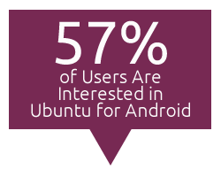 57 percent of users are interested in ubuntu for android  Revealed: 75 Percent of Ubuntu Users Also Use Windows OS