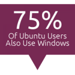 75 percent od ubuntu users also use windows os 150x150 Revealed: 75 Percent of Ubuntu Users Also Use Windows OS