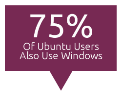 75 percent od ubuntu users also use windows os Revealed: 75 Percent of Ubuntu Users Also Use Windows OS