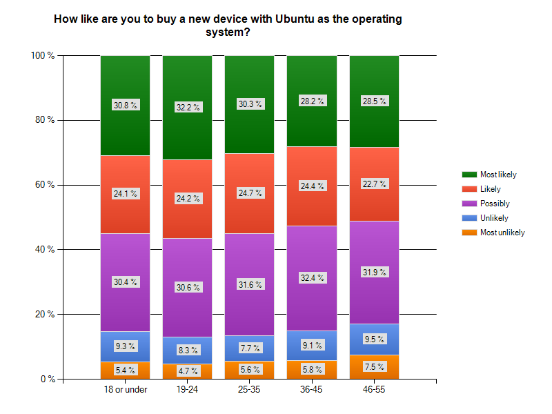 Country intention to purchase1 Revealed: 75 Percent of Ubuntu Users Also Use Windows OS