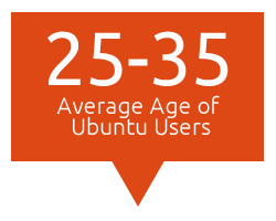 stat 25 35 average ageof ubuntu users Revealed: 75 Percent of Ubuntu Users Also Use Windows OS